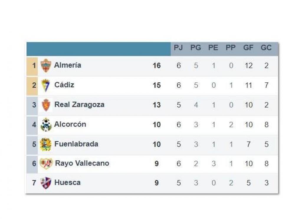 Clasificación de Segunda en el transcurso de la 6ª jornada, ya con los partidos del martes jugados y a falta de los de la tarde del miércoles y los retardados al jueves. Real Zaragoza y Fuenlabrada no competirán.