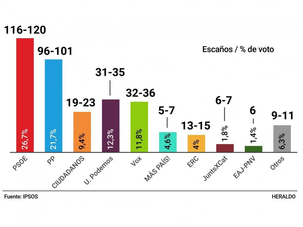 Datos de la encuesta de Ipsos realizada para HENNEO.