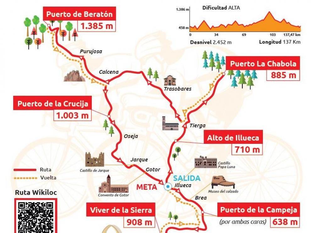 Recorrido de las 7 Cimas, ruta cicloturista de la Comarca del Aranda