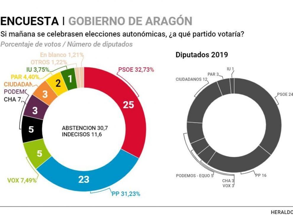 Encuesta A+D sobre intención de voto en Aragón