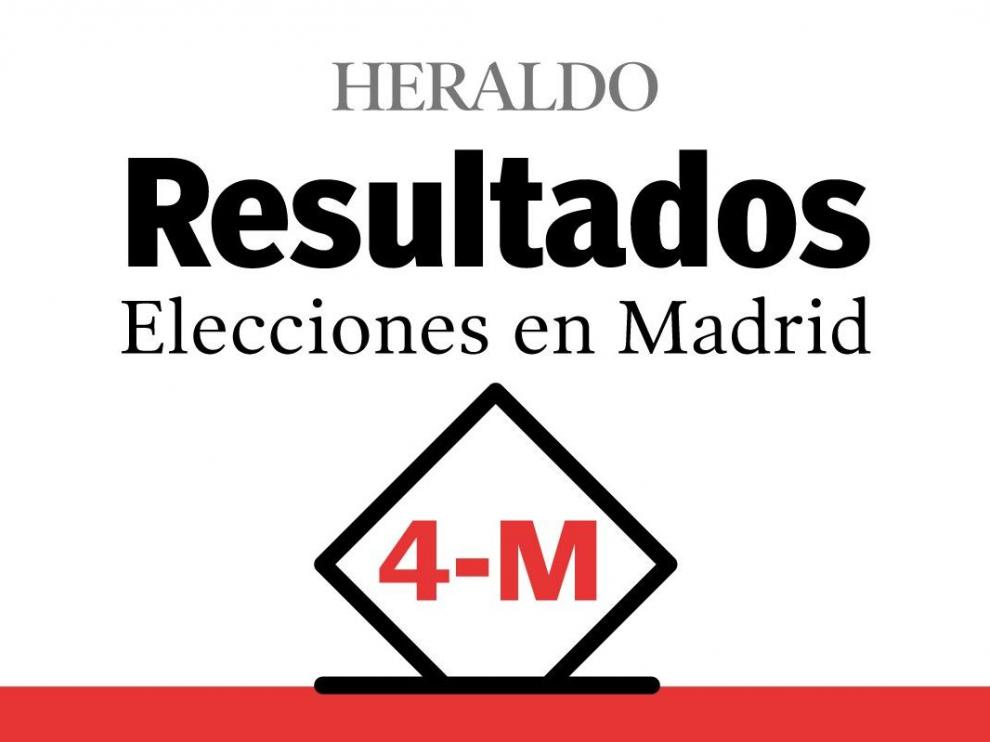 Resultados de las Elecciones en Madrid del 4 de mayo de 2021