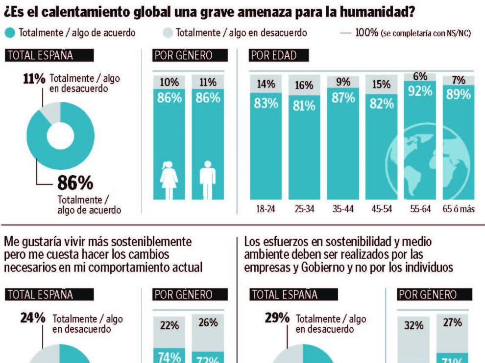 Encuesta sobre cambio climático