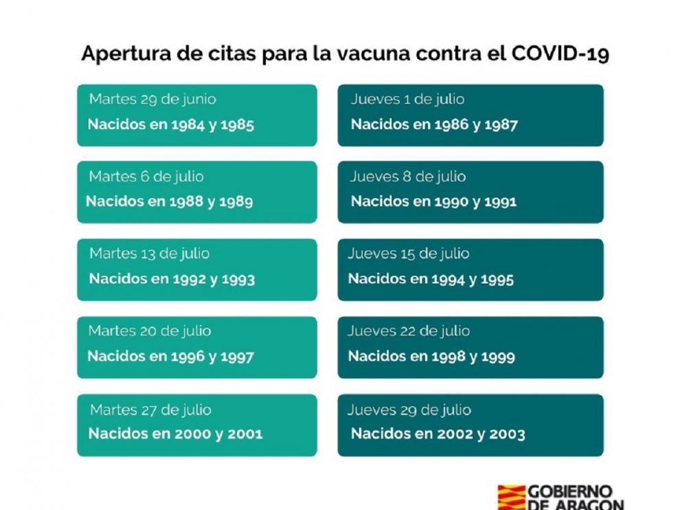 Calendario de la vacunación covid en Aragón.