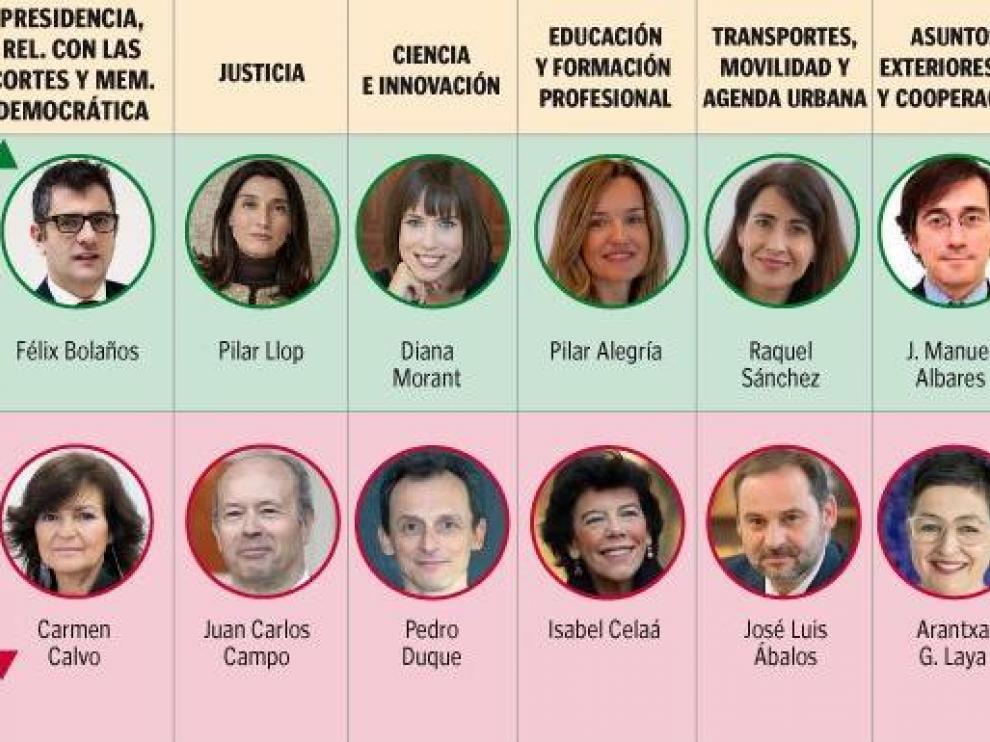 Lista de ministros que entran en el Gobierno (en verde) y de los que salen (en rojo)