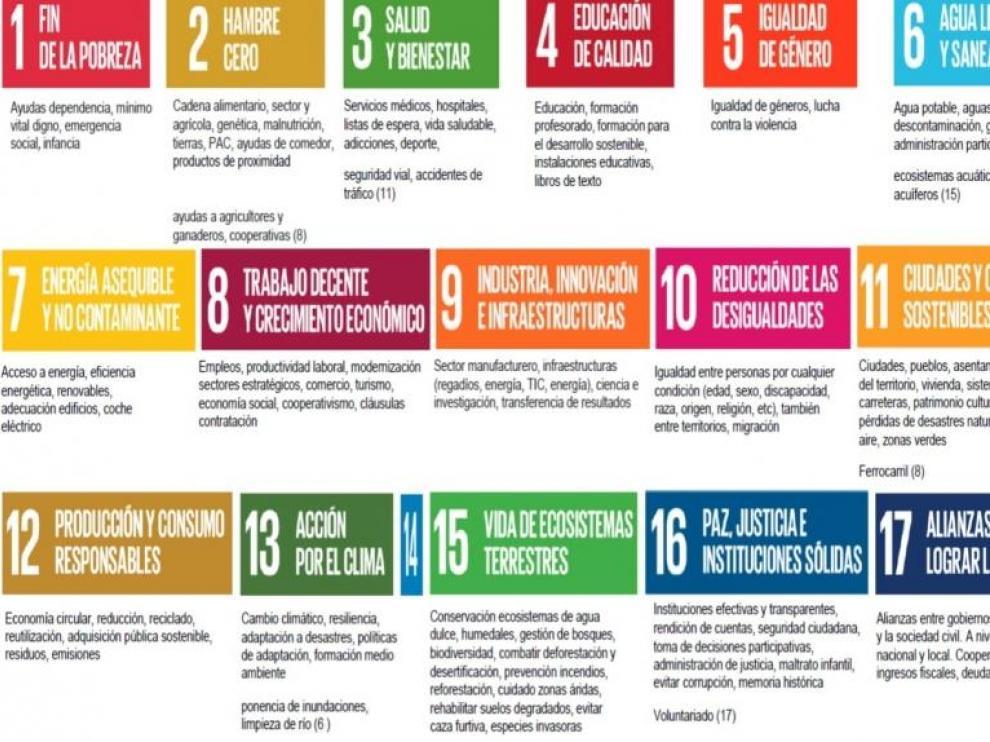 Los 17 Objetivos de Desarrollo Sostenible (ODS)