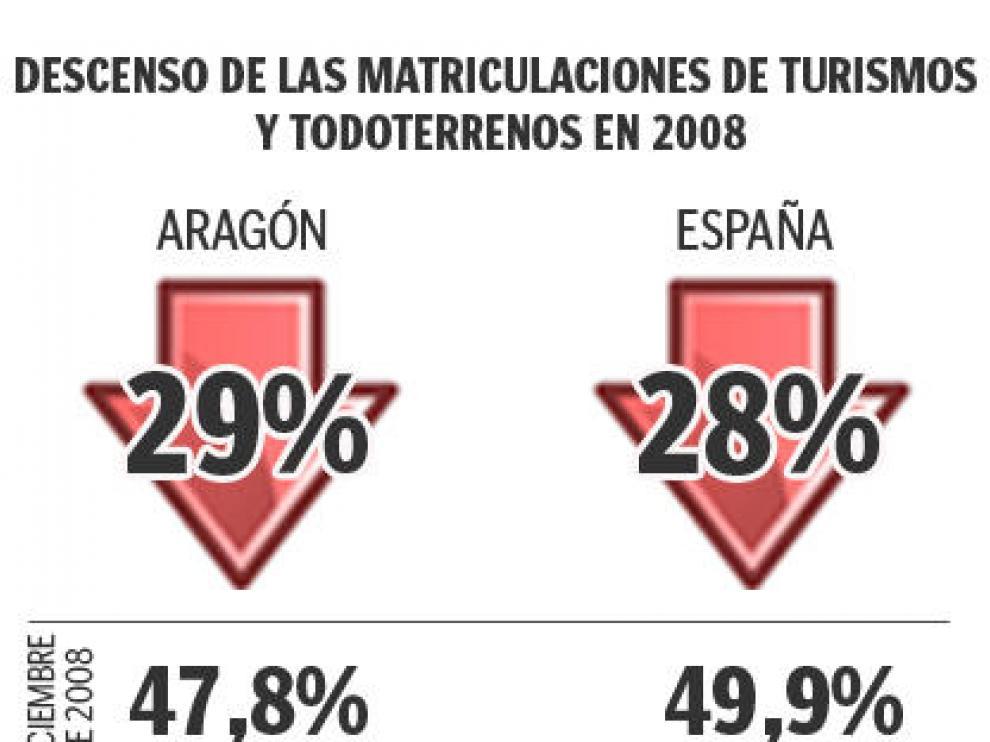Las matriculaciones de turismos en Aragón cayeron el 29,1% en 2008