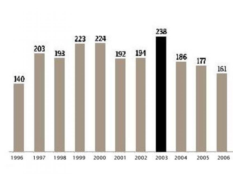 Balance de fallecidos desde 1996 a 2008