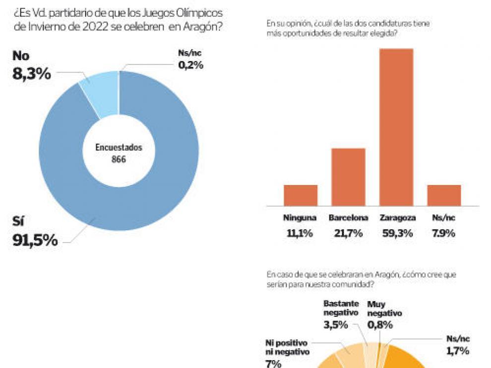Instituciones, empresarios y sindicatos celebran el apoyo social a la candidatura Zaragoza-Pirineos