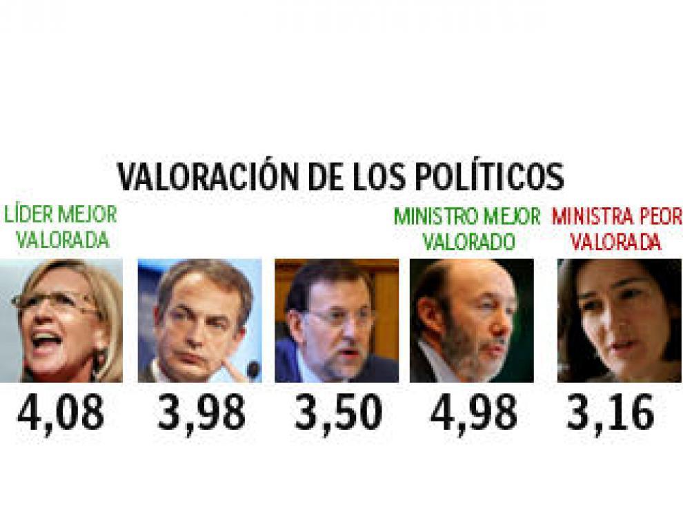 El PP afianza su ventaja electoral, superando al PSOE en intención de voto en un 3,8%