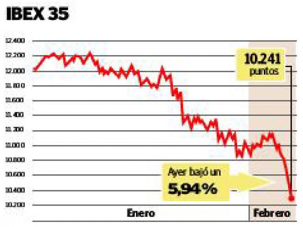 Los inversores no se fían de España