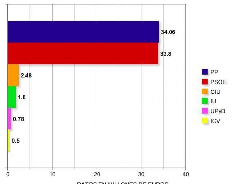 Los partidos políticos se repartieron 85,41 millones en 2009
