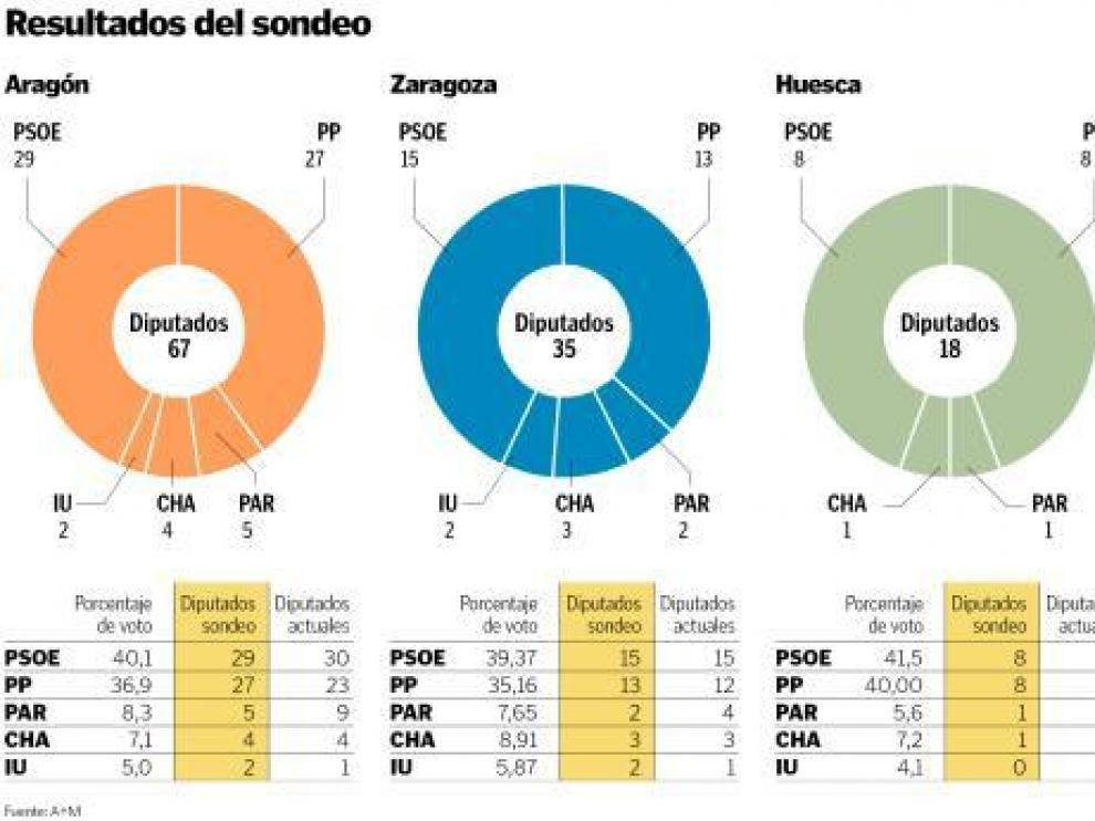 El PSOE volvería a ganar las elecciones y podría elegir entre PAR y CHA-IU