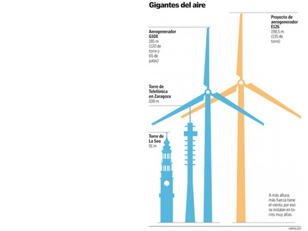 Aragón, objetivo de la I+D eólica
