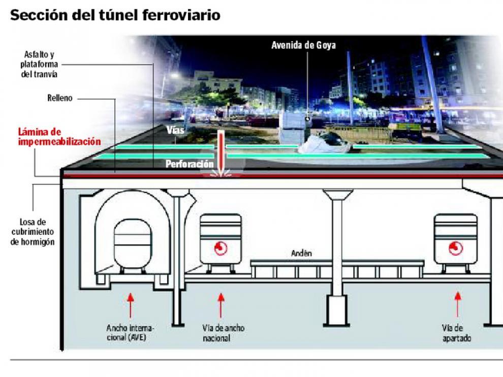 Fomento exige levantar la obra del tranvía en Goya porque ha dañado el túnel ferroviario
