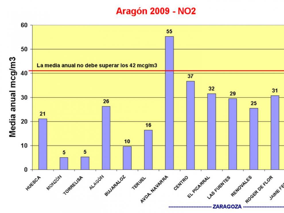Los valores de dióxido de nitrógeno se sobrepasan en avda Navarra
