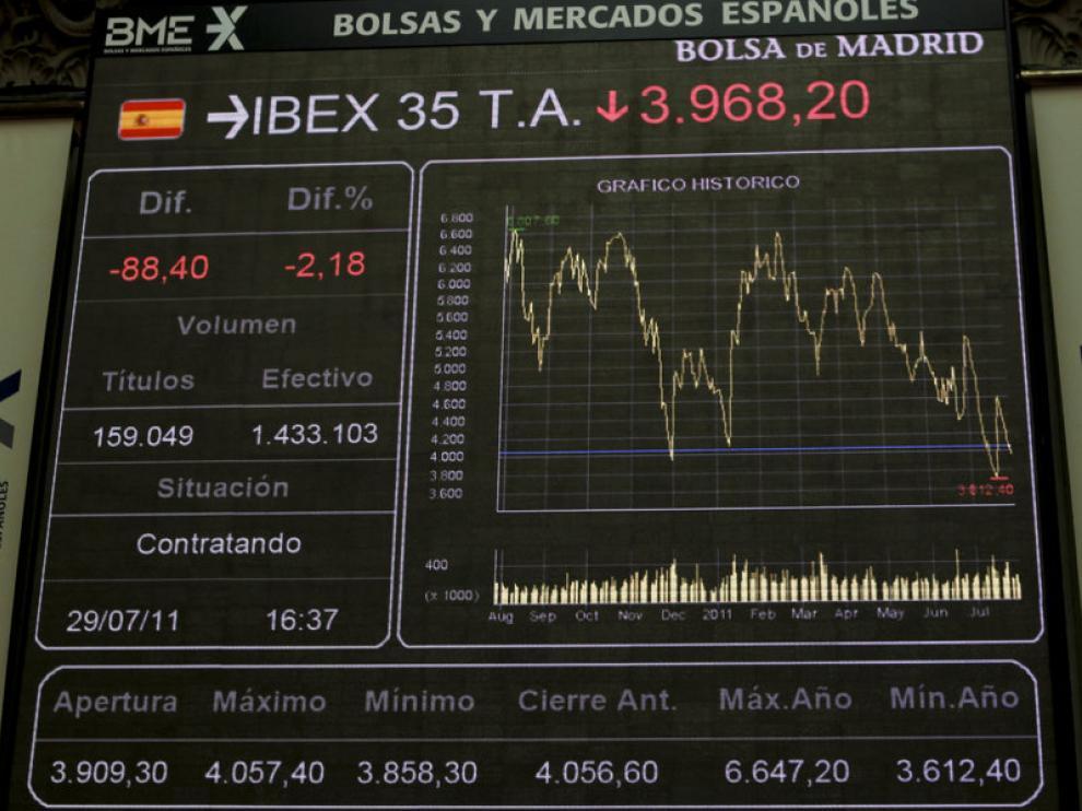 Gráfico de la progresión del IBEX35 en la jornada del viernes.
