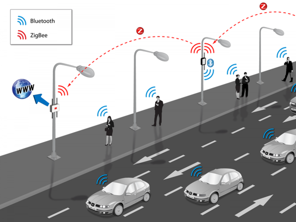Plataforma de monitorización del tráfico de Libelium