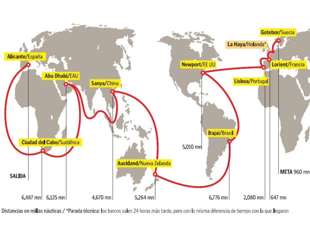 Nueve etapas por cinco continentes.