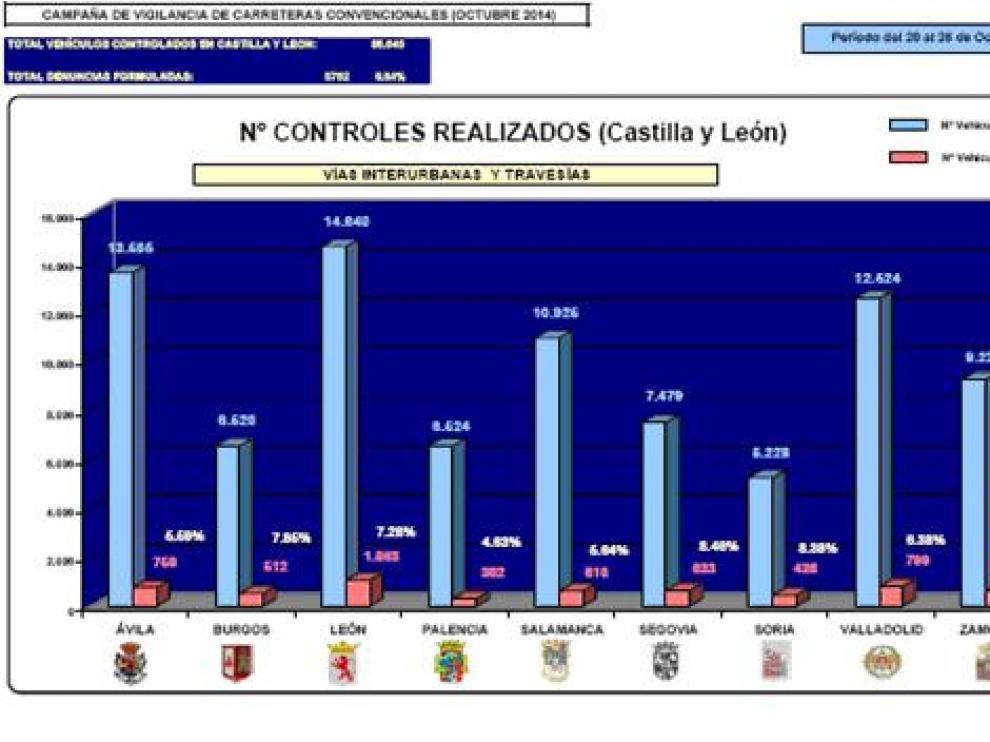 Controles y denuncias en Castilla y León en la campaña de vigilancia en carreteras