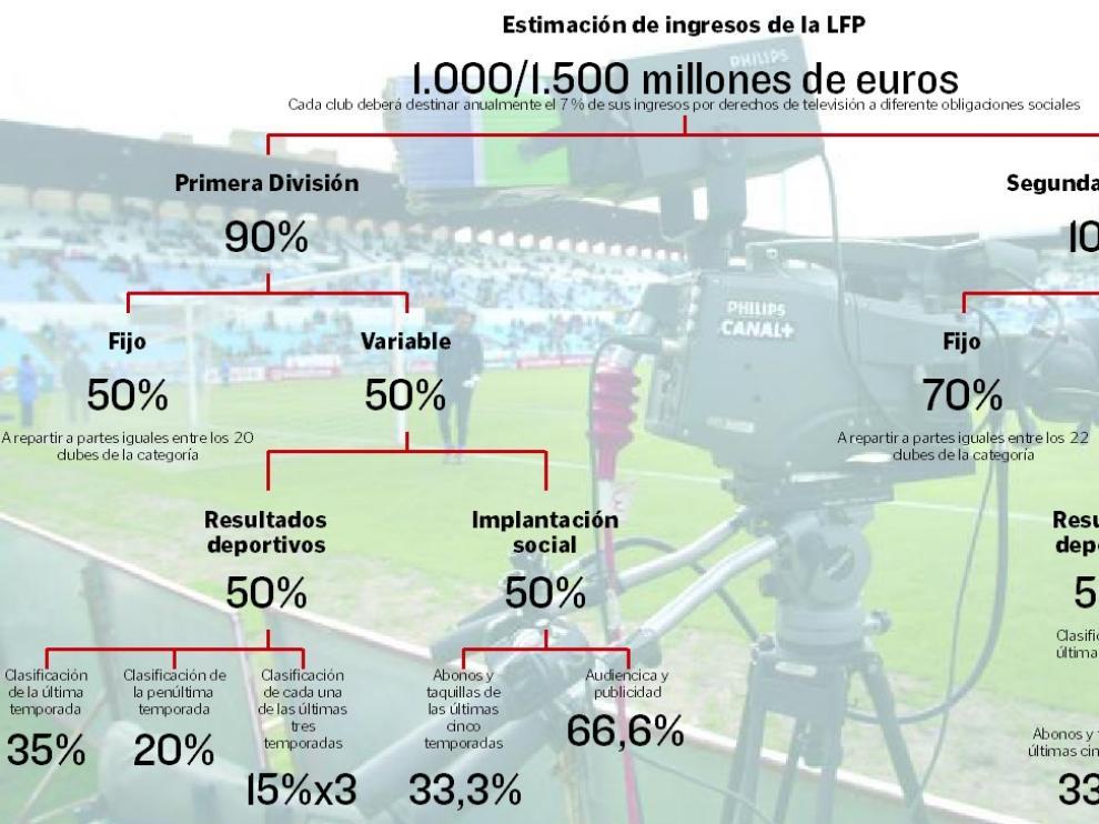 Estimación de ingresos de la LFP