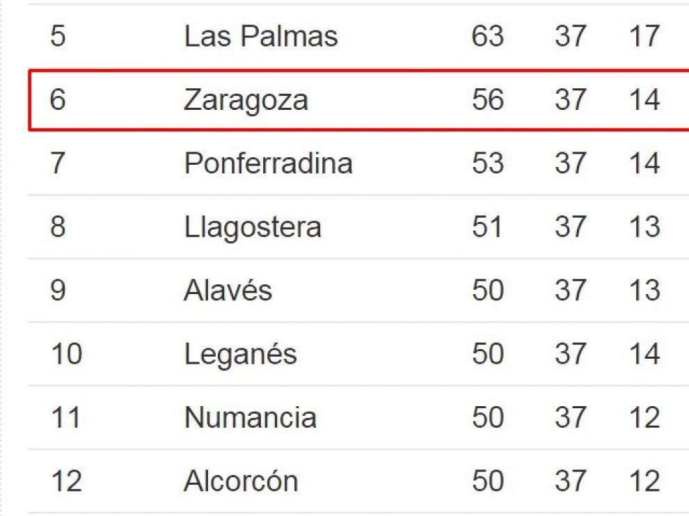 El Zaragoza aventaja ahora en tres puntos a la Ponferradina en la sexta plaza