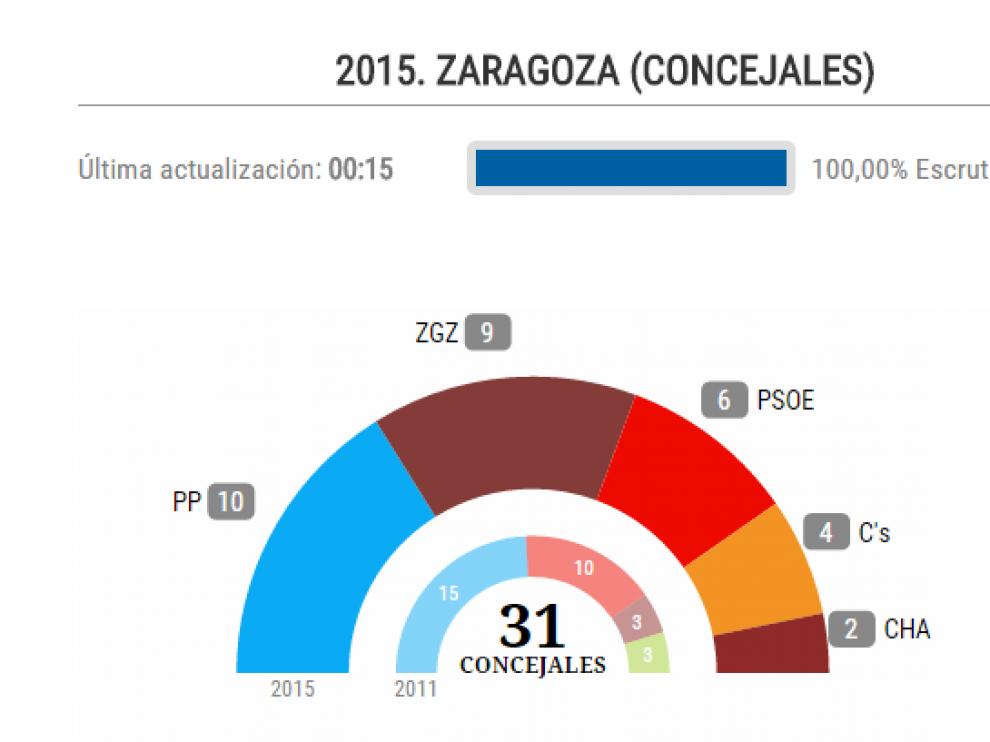 Reparto de concejales tras las elecciones de 2015 en Zaragoza