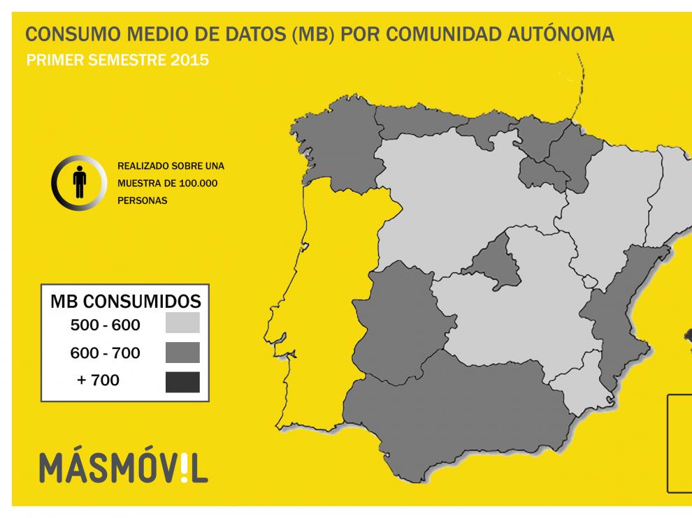 Disminuye en Aragón el consumo de voz y sms a través del móvil y aumenta el de datos