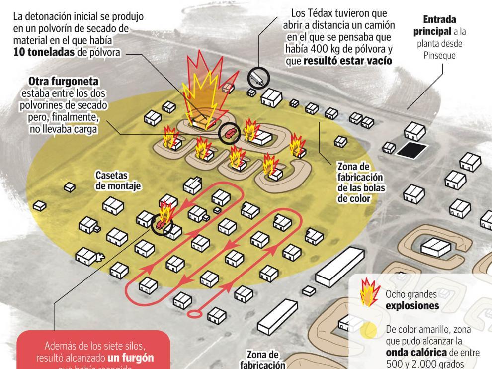 Explosión del polvorín de la Pirotecnia Zaragozana.