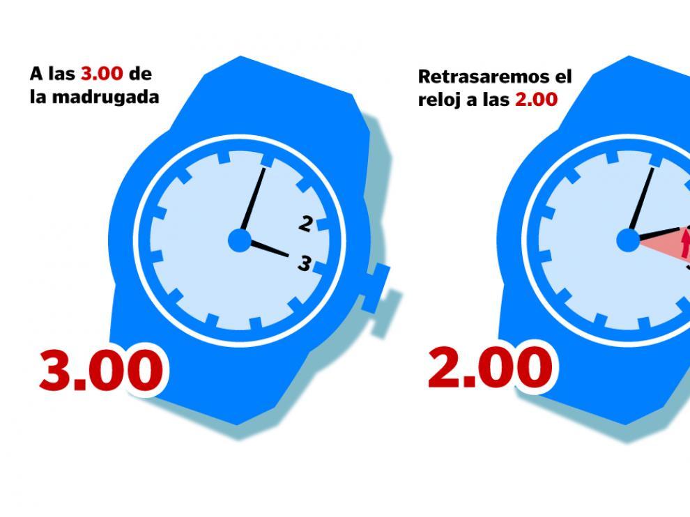 El cambio de hora puede afectar a los precios de la luz con la nueva tarifa
