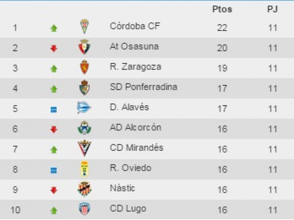 El Córdoba sigue líder, a tres puntos del Real Zaragoza