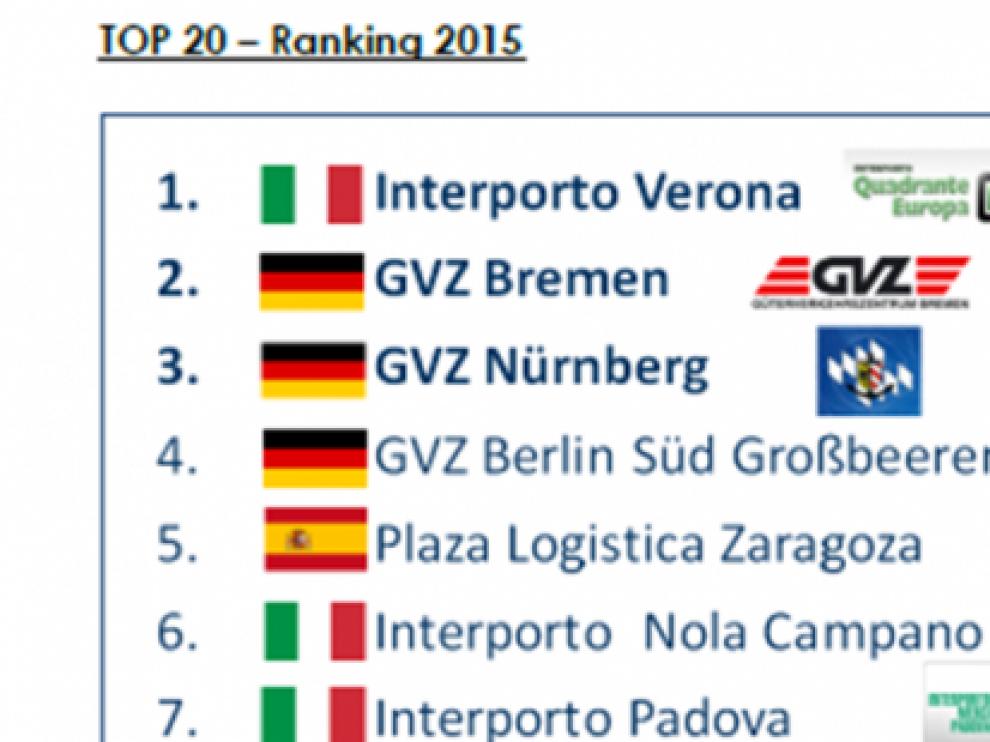 Ranking de PLAZA en el ámbito de los centros logísticos europeos
