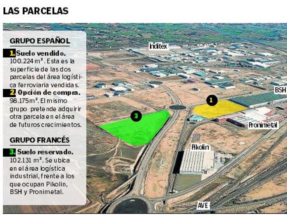 Una distribuidora francesa reserva 100.000 m2 en Plaza
