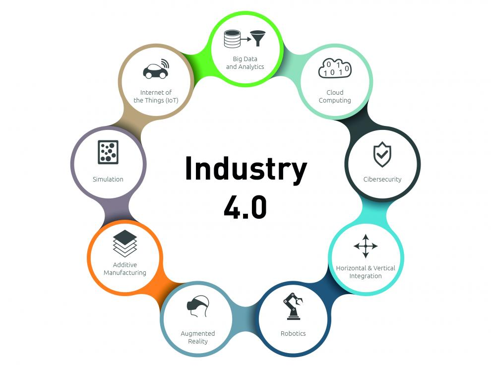 La industria 4.0 se articula fundamentalmente en torno a la aplicación de nueve tecnologías: