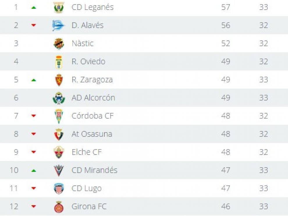 Clasificación de Segunda tras la victoria del Real Zaragoza ante el Mallorca