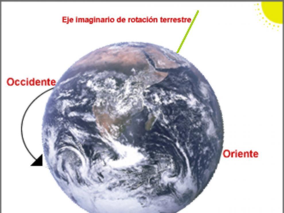 Eje de rotación de la Tierra