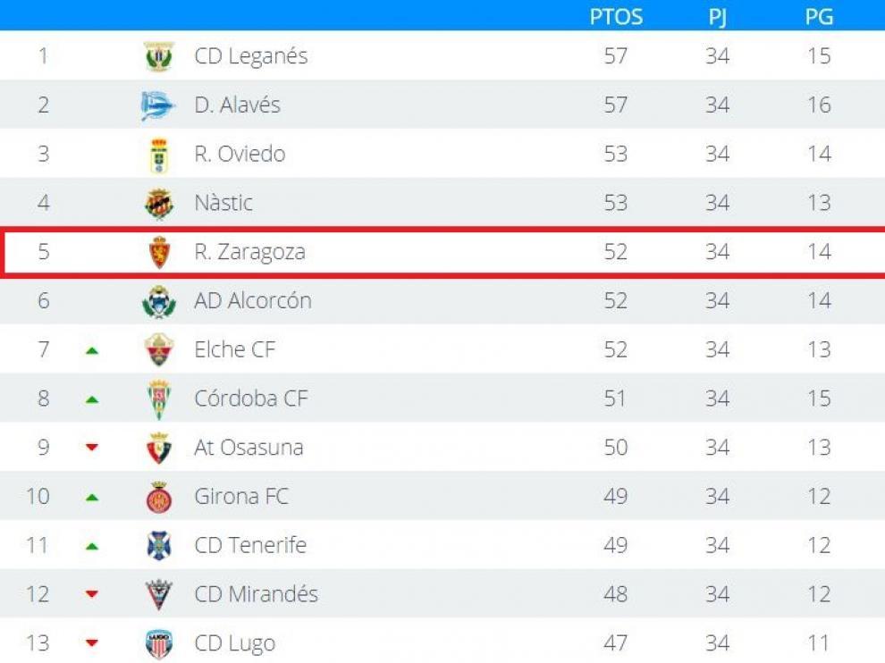 Clasificación de Segunda División tras la disputa de la 34ª jornada.