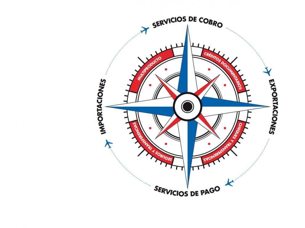 Ibercaja cuenta con un extenso catálogo de productos y servicios de comercio exterior capaz de aportar solución a cualquier necesidad.