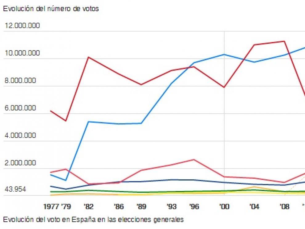 Elecciones generales 26-J