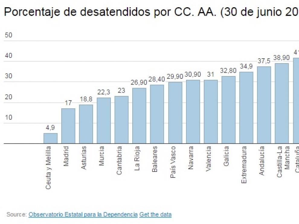 Datos del último informe semestral del Observatorio Estatal de la Dependencia.