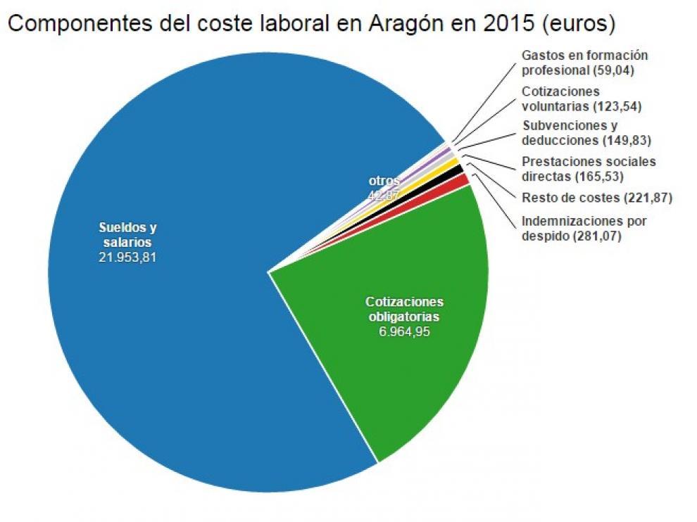 Componentes del coste laboral en Aragón en 2015.