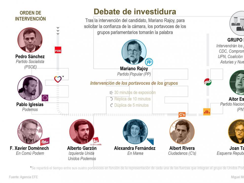 Así será la segunda jornada del debate de investidura
