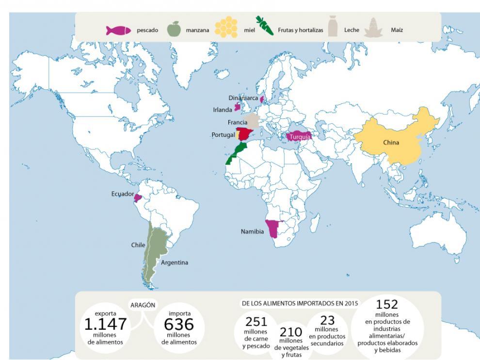 La procedencia de los alimentos consumidos en Aragón