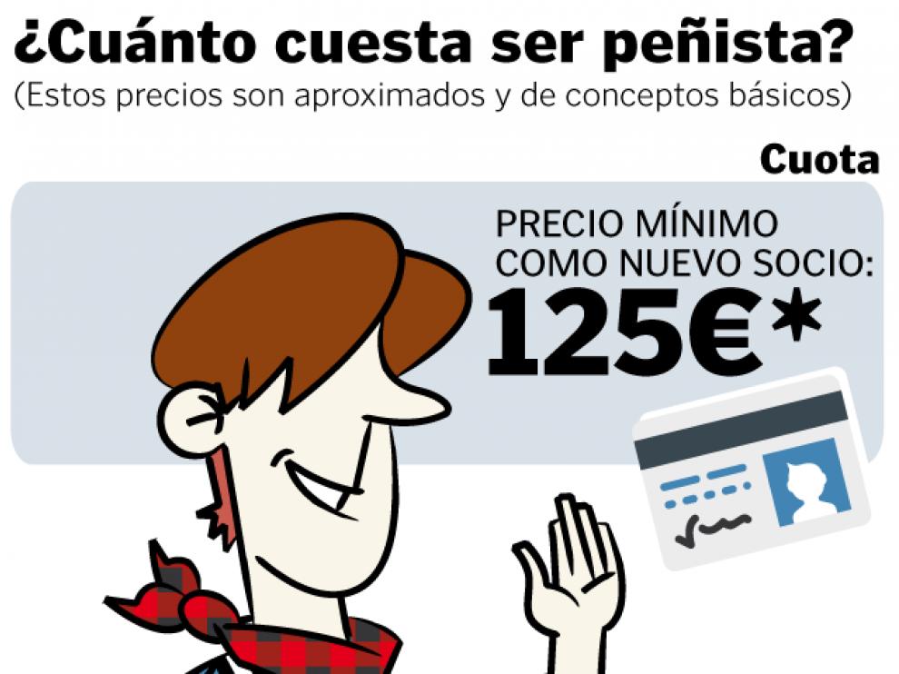 ¿Cuánto cuesta ser peñista en Zaragoza?