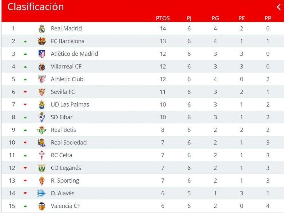 Clasificación de Primera División.