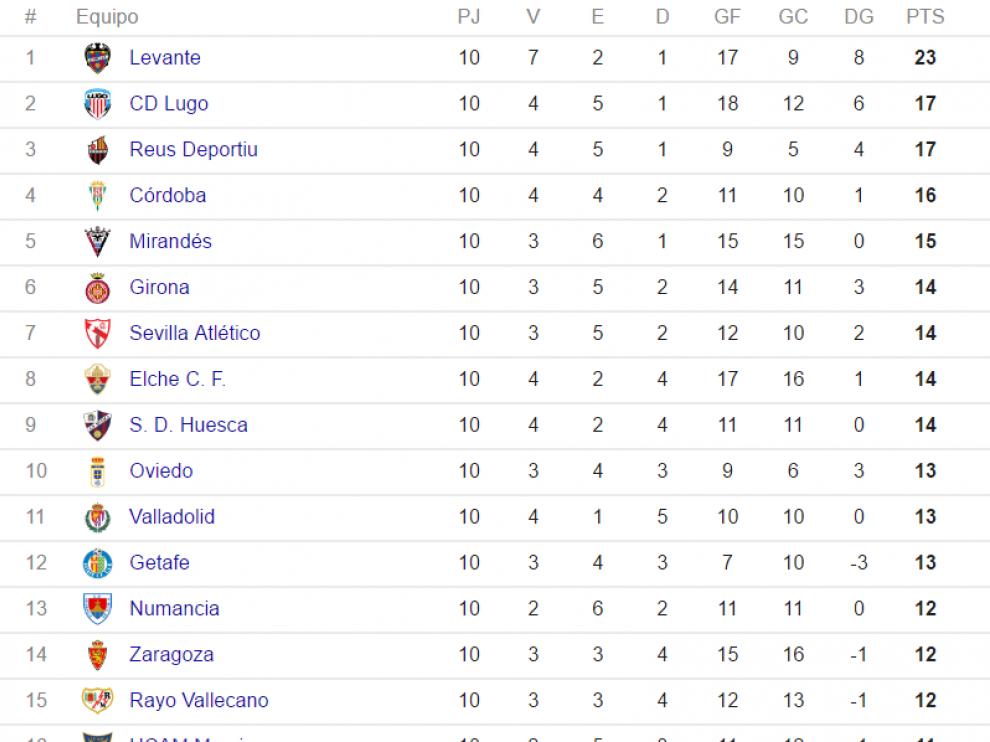 Clasificación de Segunda División tras la 10ª jornada.