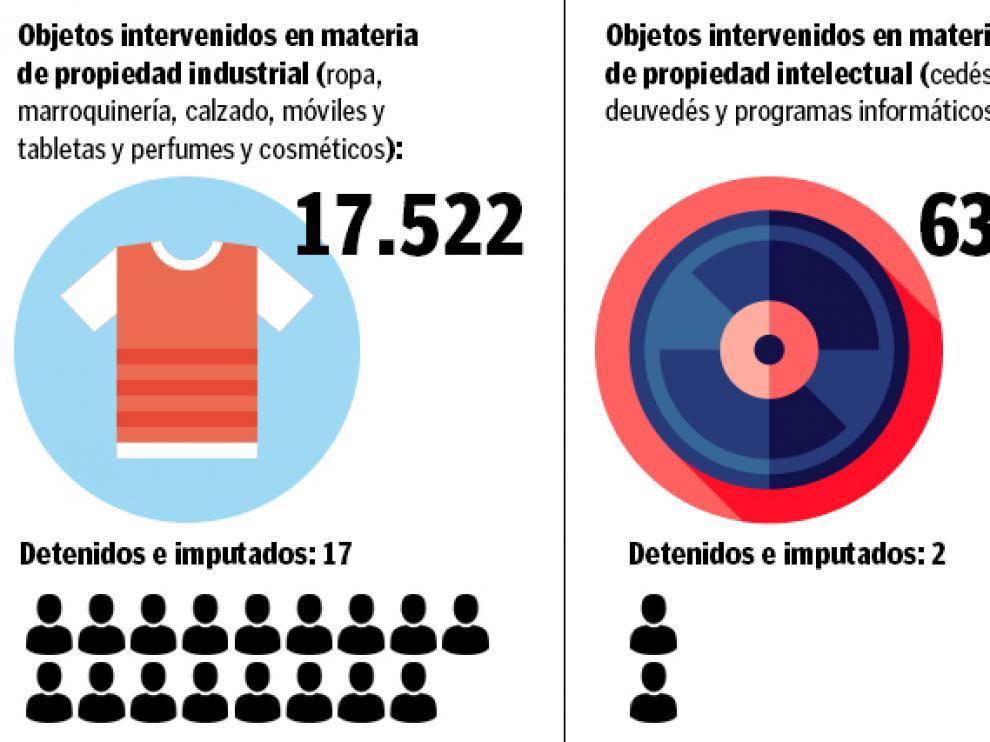 Más de 18.000 imitaciones y copias intervenidas y 19 detenidos el año pasado en Aragón