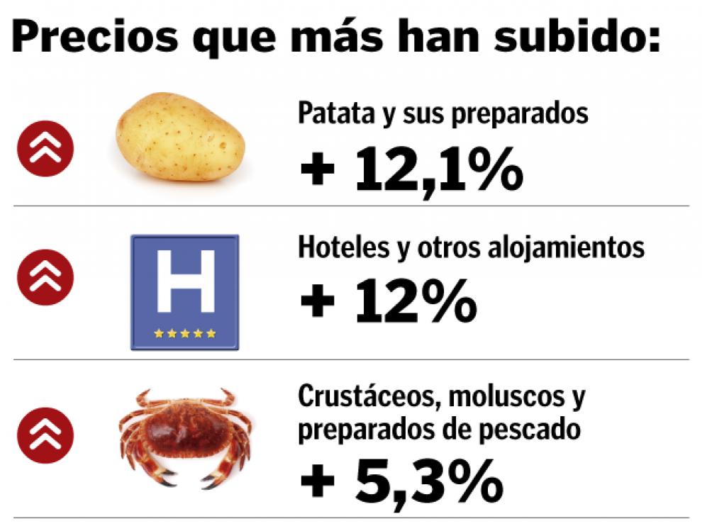 Patatas y hoteles, lo que más se encarece en Aragón.