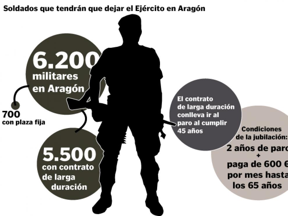 Más de 4.000 soldados de Aragón tendrán que dejar el Ejército al cumplir 45 años de edad
