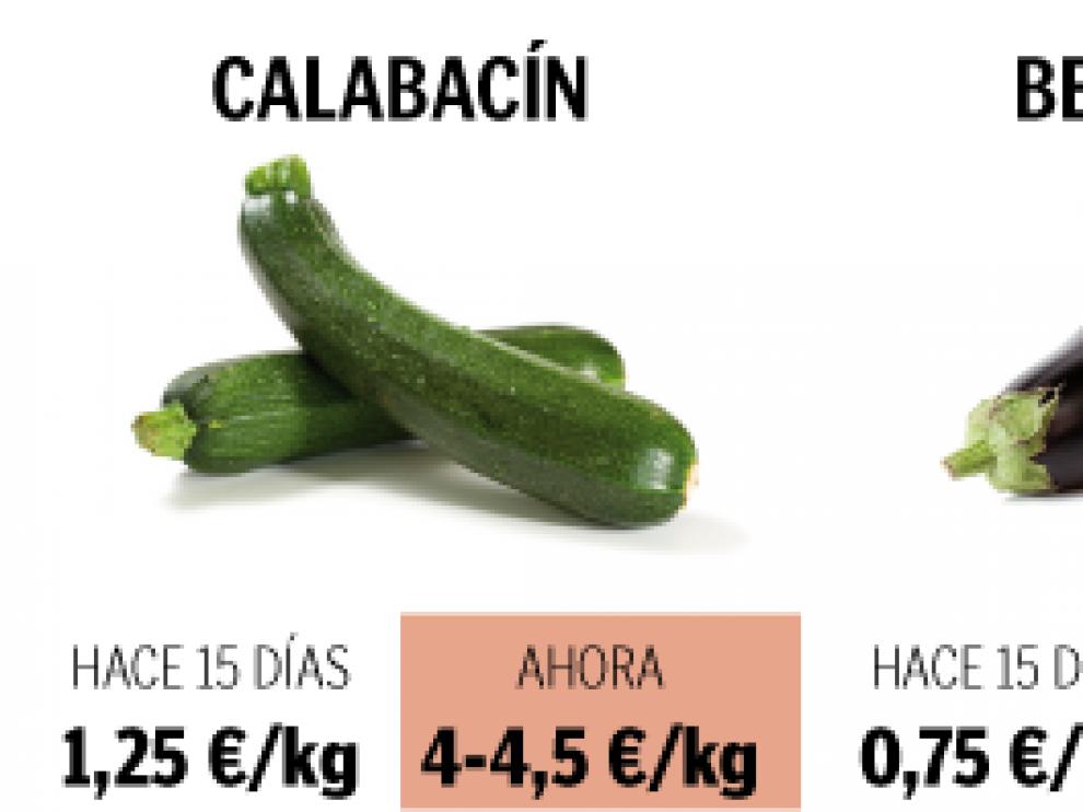 Variación orientativa del precio de varias hortalizas y frutas desde las heladas
