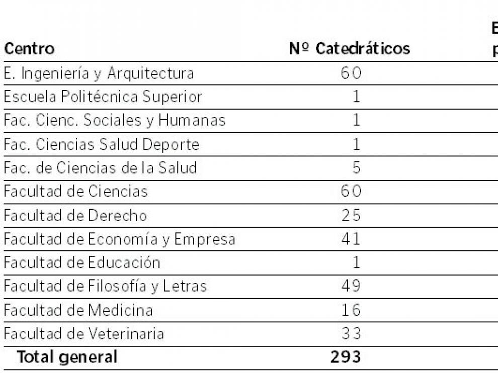 Edad media de los catedráticos.